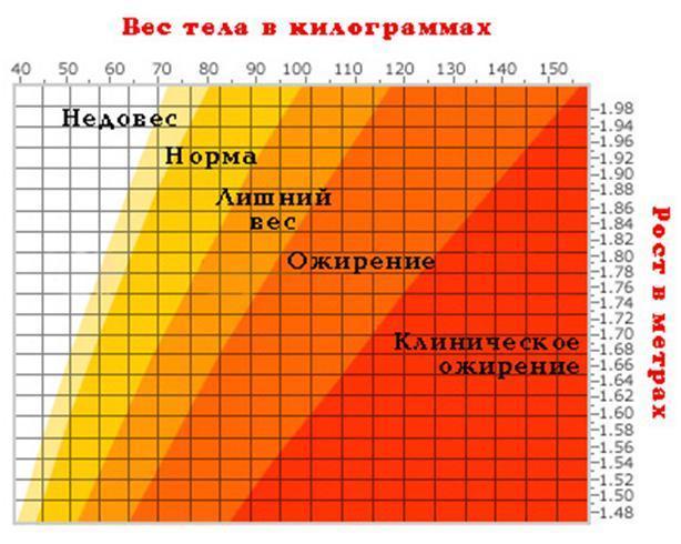 Таблица роста и веса у женщин