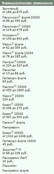 Панкреатин - аналоги, цены